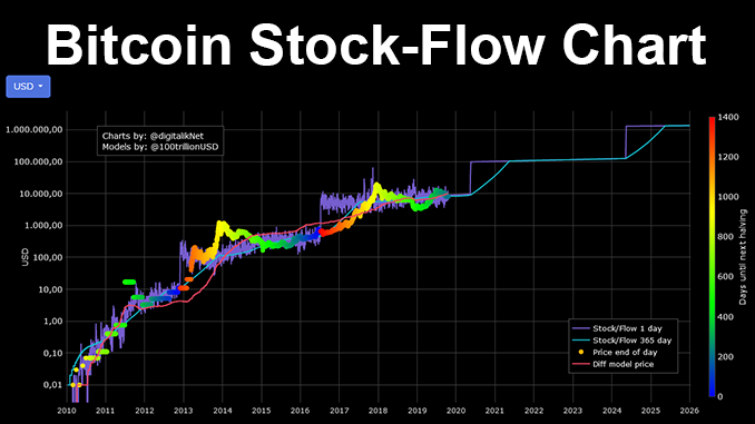 Bitcoin stock-to-flow model legt uit - is BTC ...